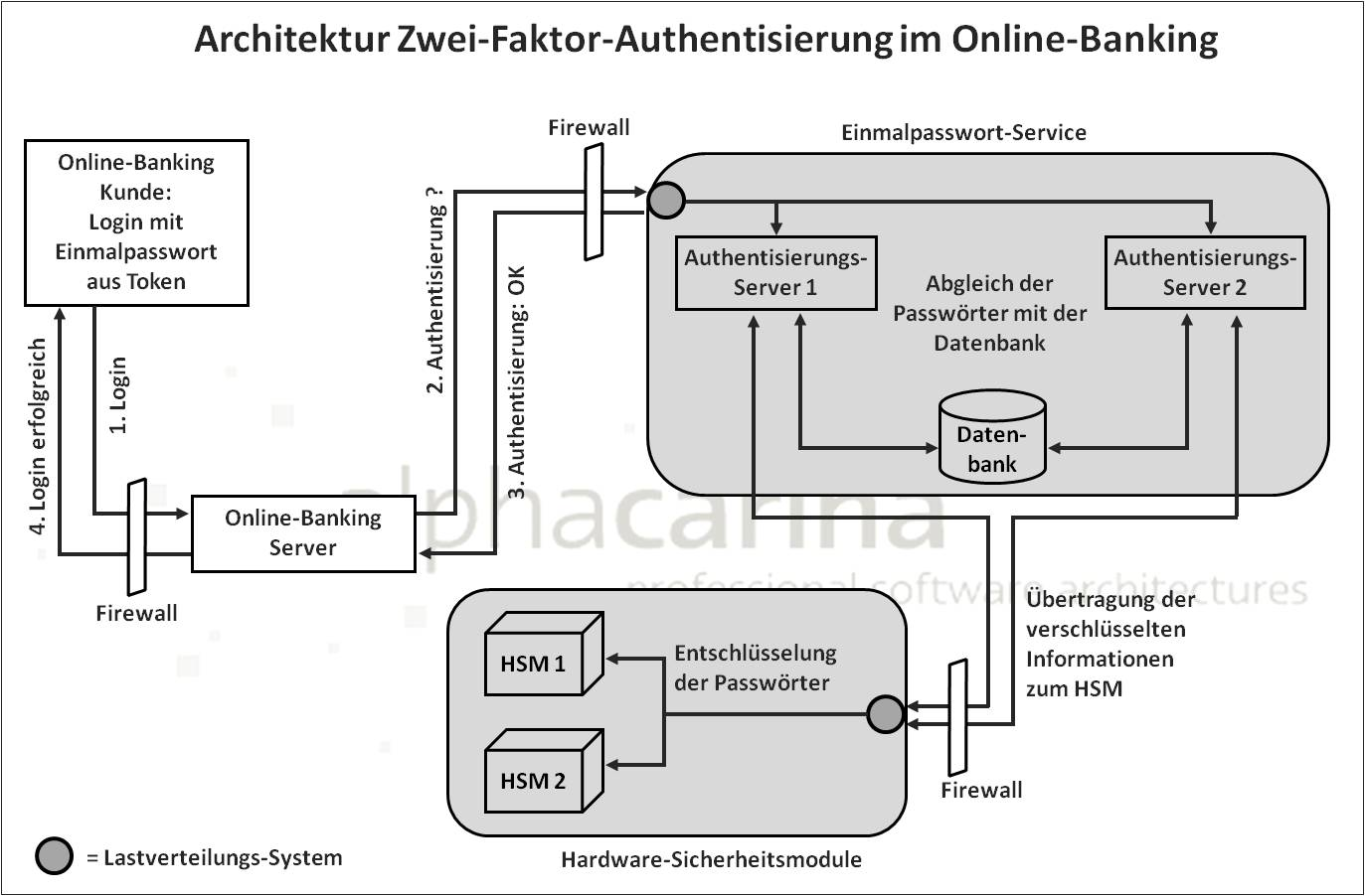 architektur authentisierung